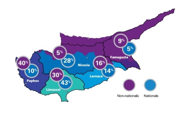 """קניית נדלן להשקעה בקפריסין לפי זהות רוכשים. קפריסאים או זרים שרכשו נדל""""ן להשקעה בקפריסין"""